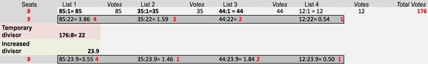 Saint-Lauge / Webster method for proportional seat allocation